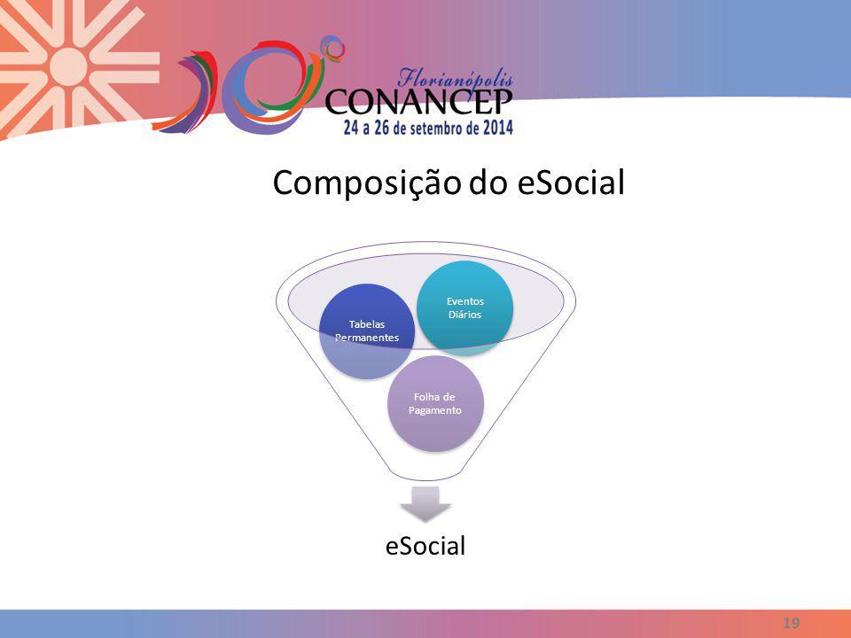 Composição do eSocial eSocial Eventos Diários Tabelas Permanentes