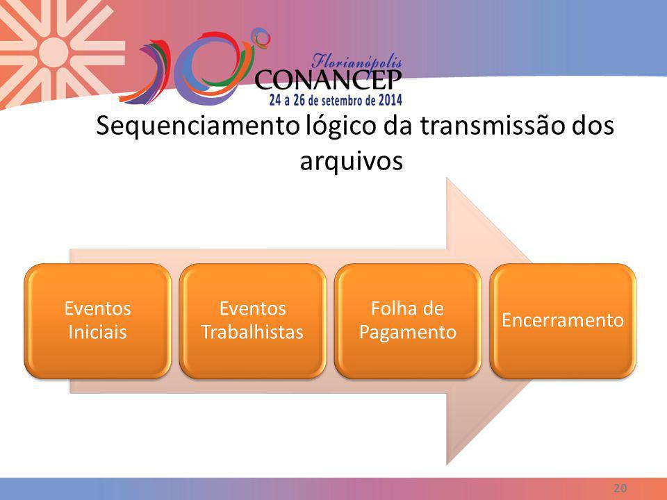 Sequenciamento lógico da transmissão dos arquivos