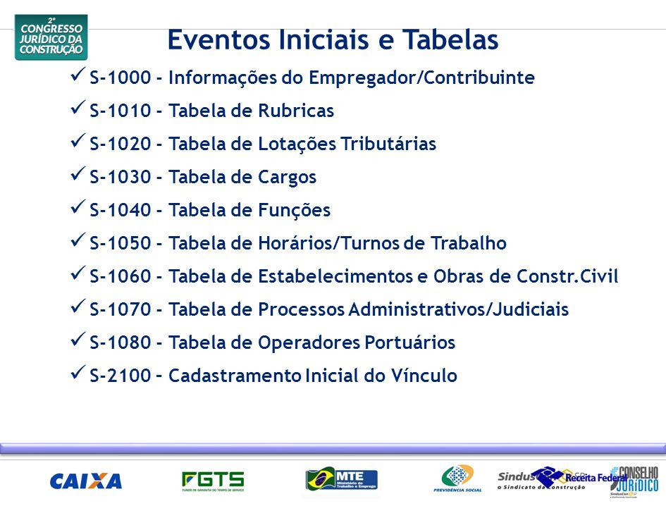 Eventos Iniciais e Tabelas