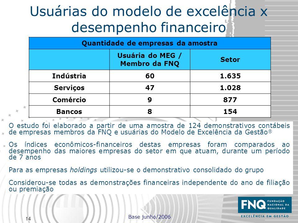 Quantidade de empresas da amostra Usuária do MEG / Membro da FNQ