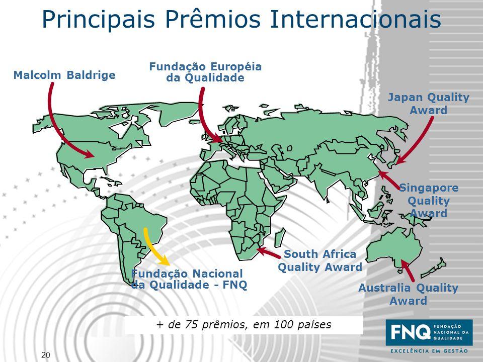 Principais Prêmios Internacionais
