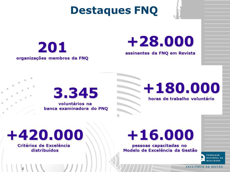 Destaques FNQ +28.000. assinantes da FNQ em Revista. 201. organizações membros da FNQ. +180.000.