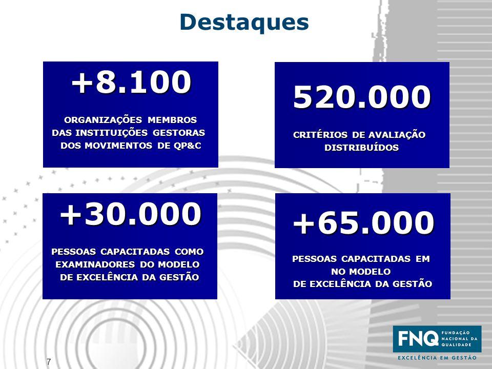 +8.100 520.000 +30.000 +65.000 Destaques ORGANIZAÇÕES MEMBROS