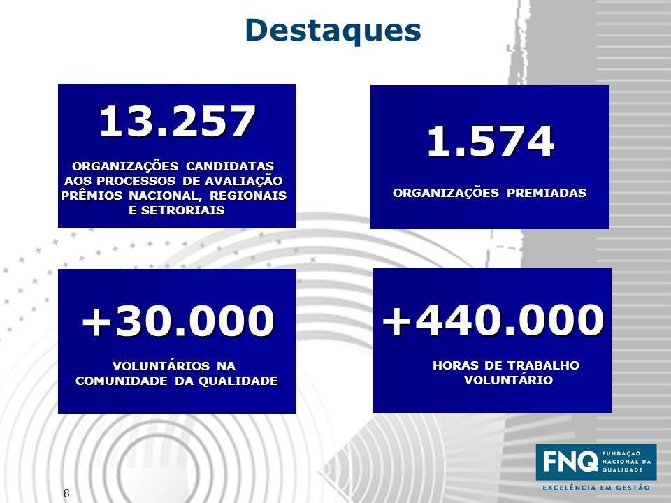 13.257 1.574 +30.000 +440.000 Destaques ORGANIZAÇÕES CANDIDATAS