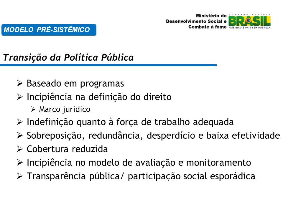 Transição da Política Pública