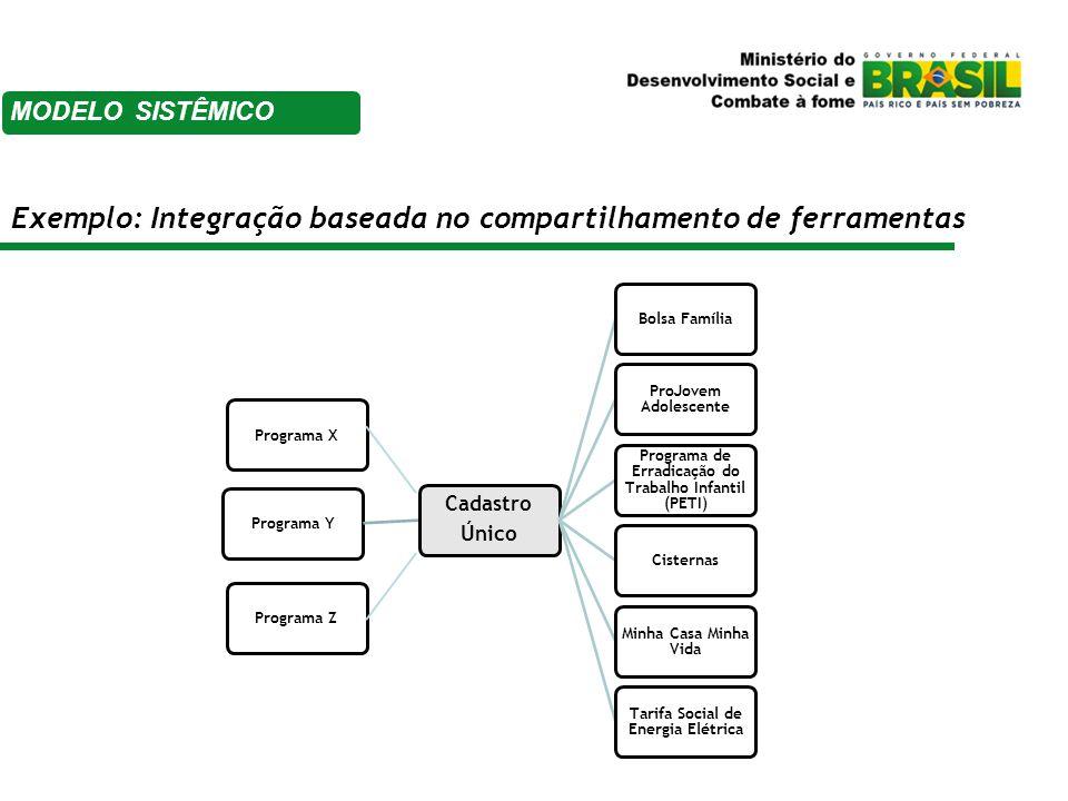 Exemplo: Integração baseada no compartilhamento de ferramentas