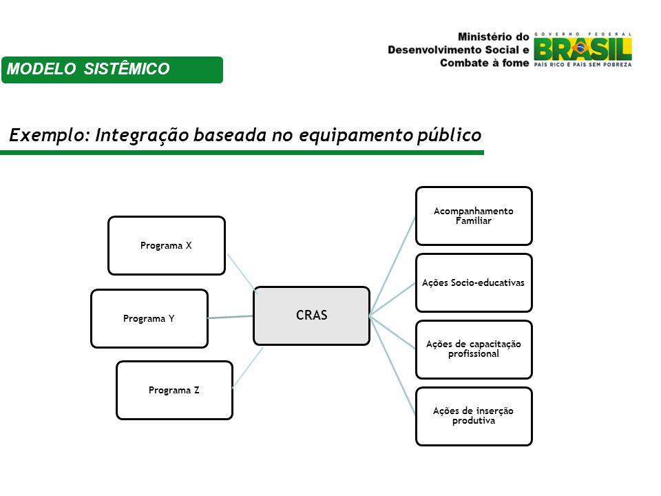Exemplo: Integração baseada no equipamento público