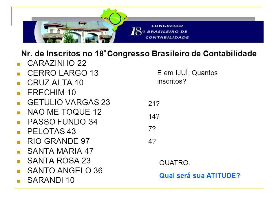 Nr. de Inscritos no 18º Congresso Brasileiro de Contabilidade