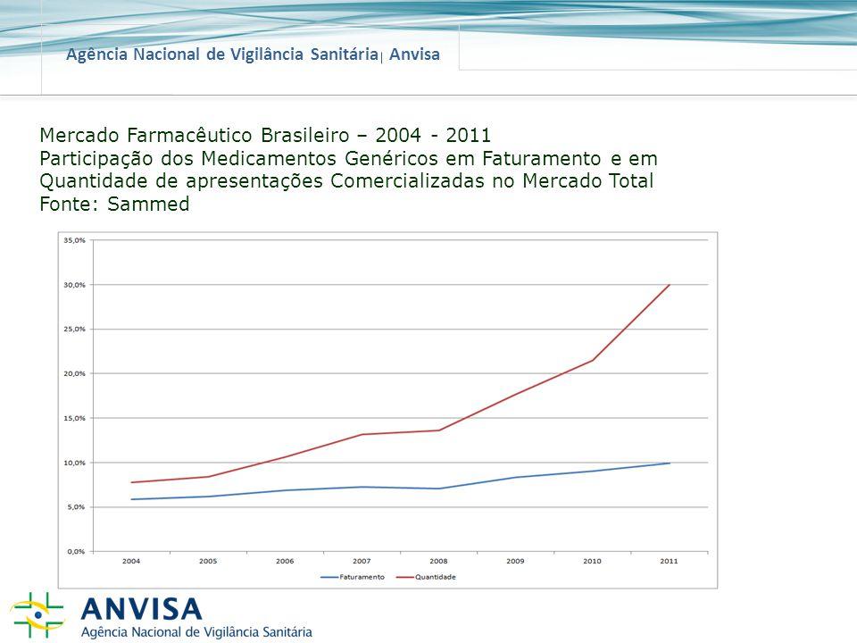 Mercado Farmacêutico Brasileiro – 2004 - 2011