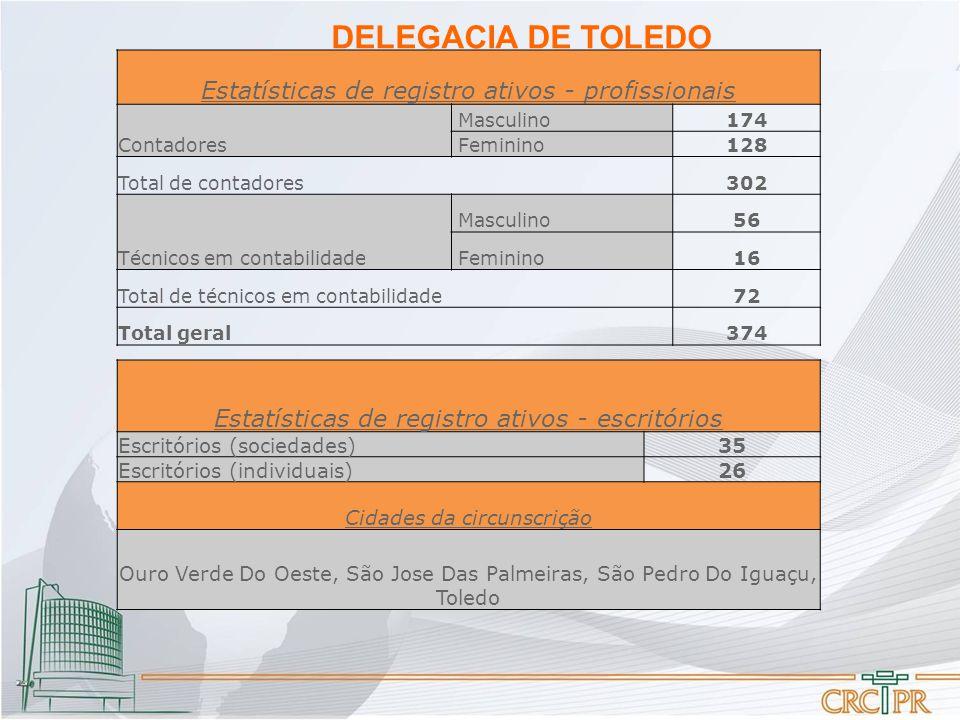 DELEGACIA DE TOLEDO Estatísticas de registro ativos - profissionais