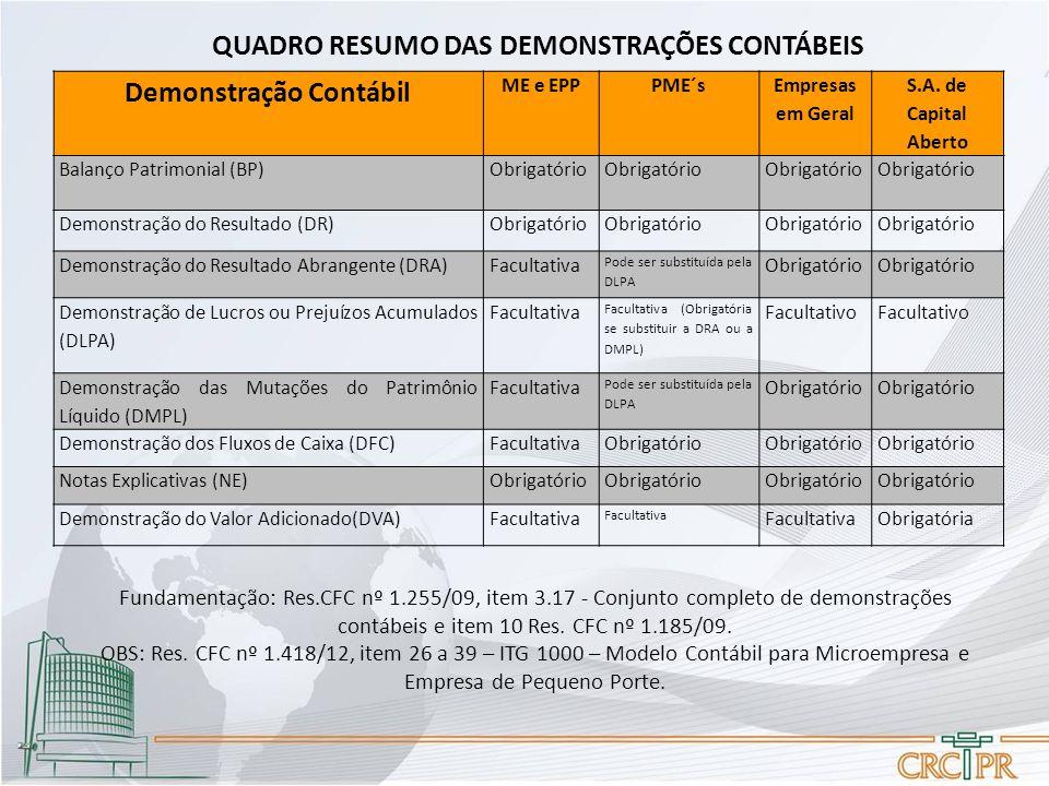 QUADRO RESUMO DAS DEMONSTRAÇÕES CONTÁBEIS Demonstração Contábil