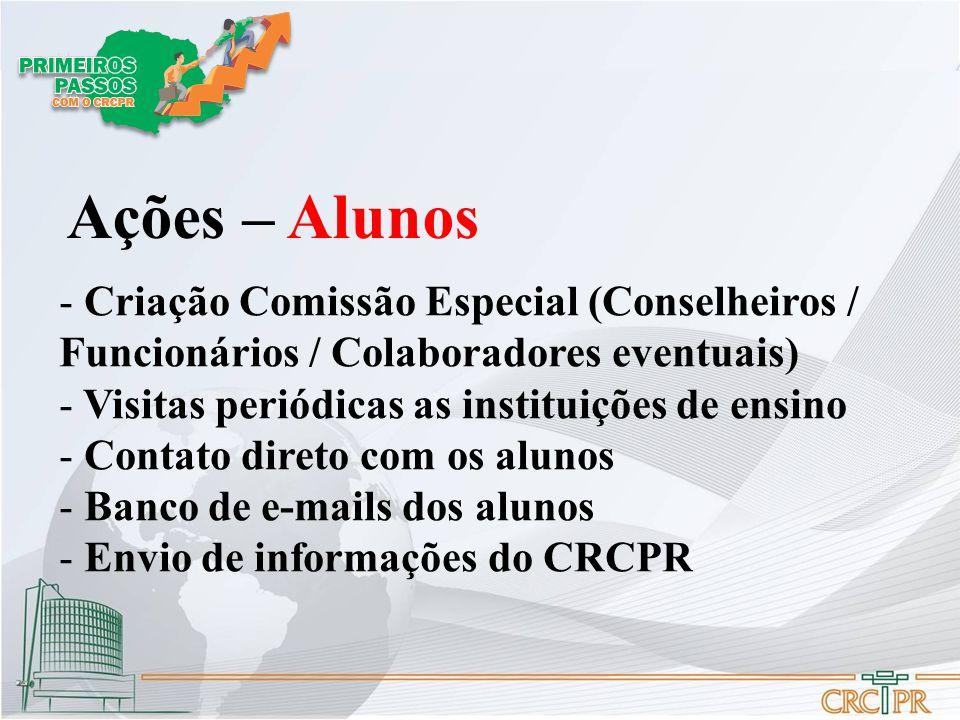 Ações – Alunos Criação Comissão Especial (Conselheiros / Funcionários / Colaboradores eventuais) Visitas periódicas as instituições de ensino.