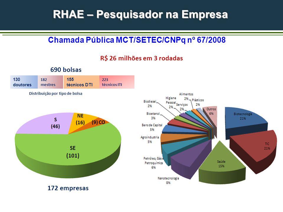 RHAE – Pesquisador na Empresa