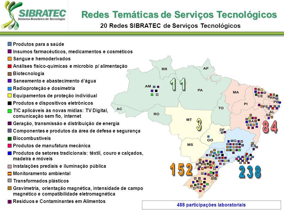 11 3 84 152 238 Redes Temáticas de Serviços Tecnológicos