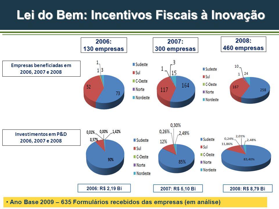 Lei do Bem: Incentivos Fiscais à Inovação