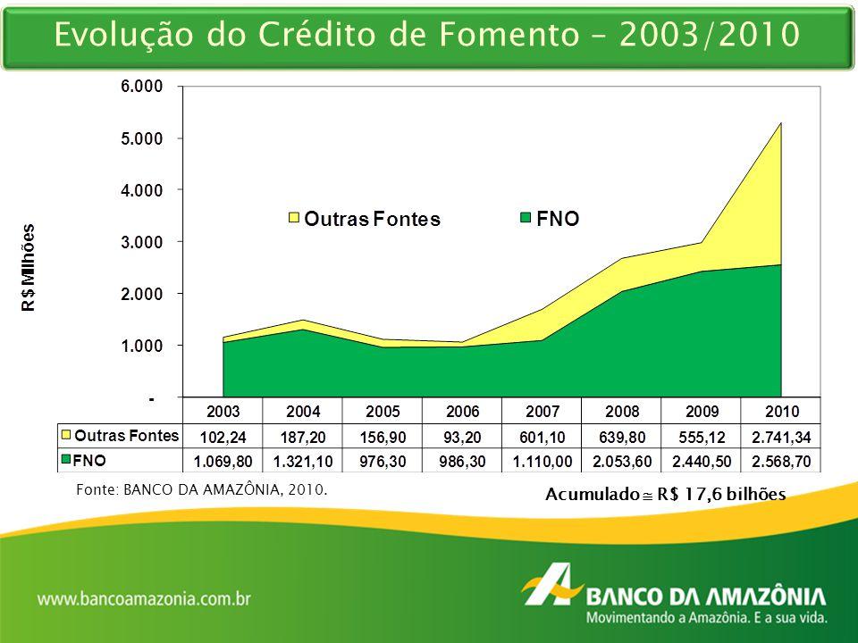 Evolução do Crédito de Fomento – 2003/2010
