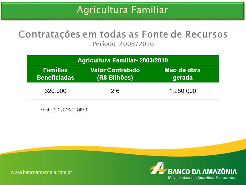 Contratações em todas as Fonte de Recursos Período: 2003/2010