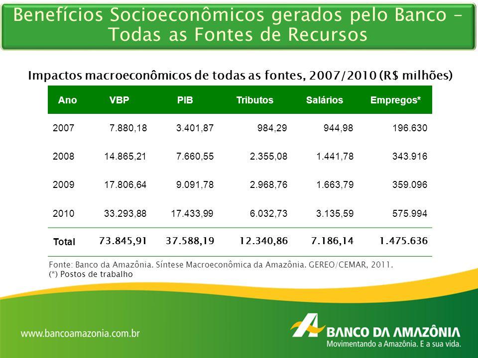 Benefícios Socioeconômicos gerados pelo Banco – Todas as Fontes de Recursos