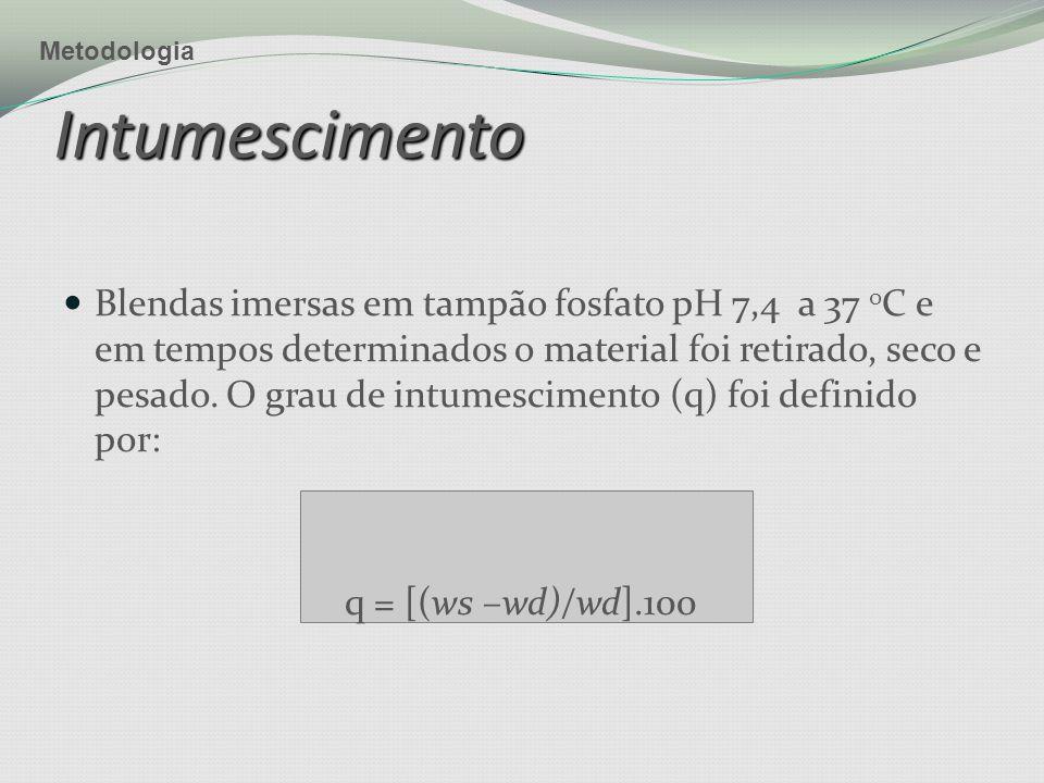 Metodologia Intumescimento.