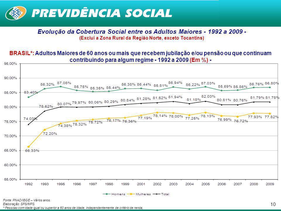 Evolução da Cobertura Social entre os Adultos Maiores - 1992 a 2009 -