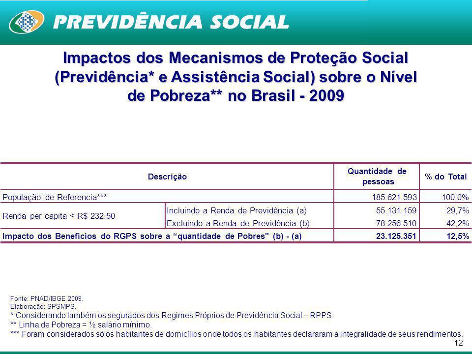 Impactos dos Mecanismos de Proteção Social