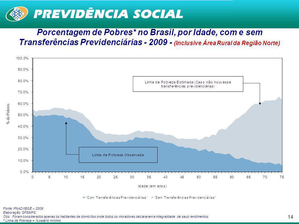 Porcentagem de Pobres* no Brasil, por Idade, com e sem