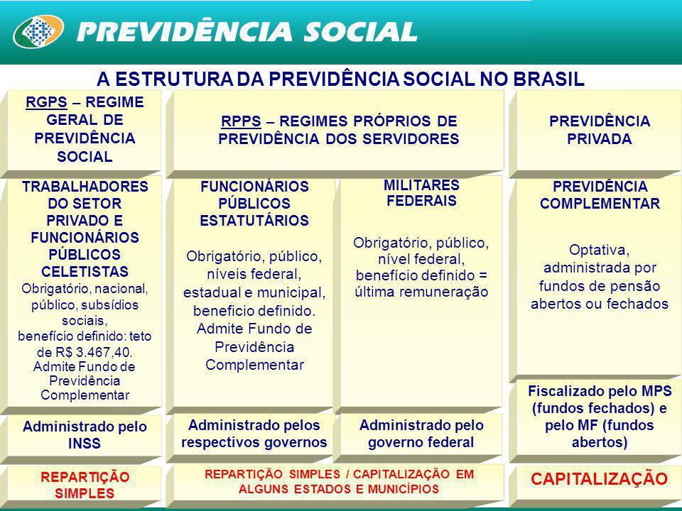 A ESTRUTURA DA PREVIDÊNCIA SOCIAL NO BRASIL