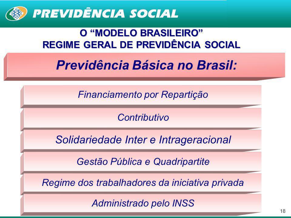 REGIME GERAL DE PREVIDÊNCIA SOCIAL Previdência Básica no Brasil: