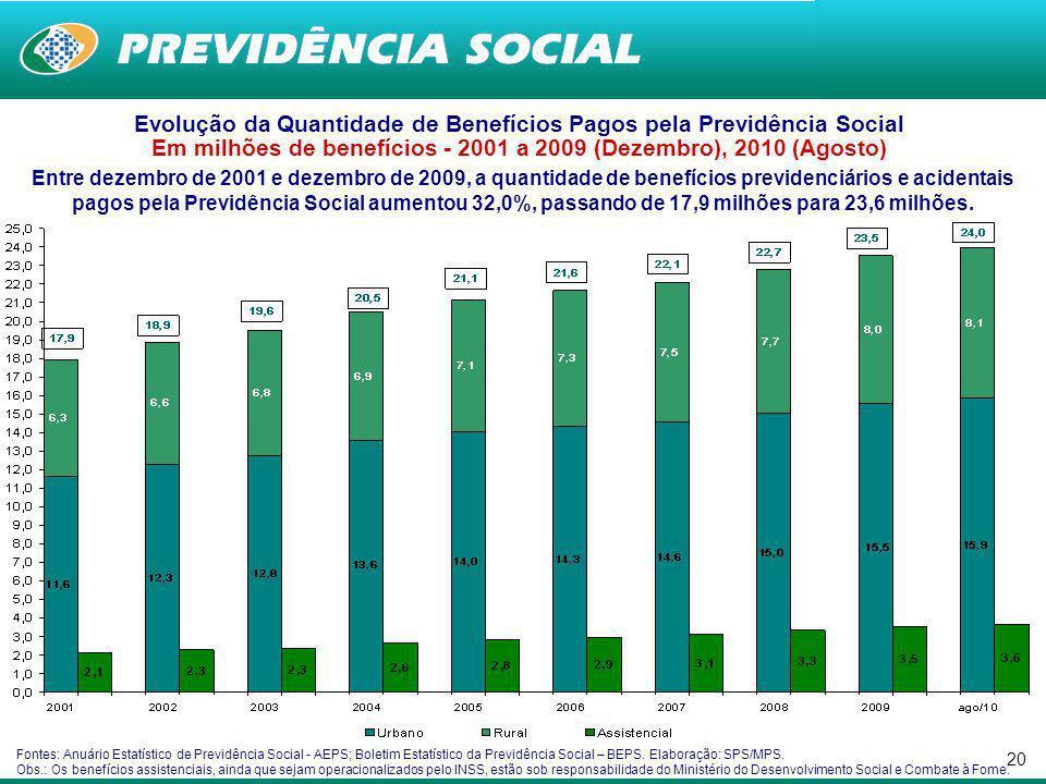Evolução da Quantidade de Benefícios Pagos pela Previdência Social Em milhões de benefícios - 2001 a 2009 (Dezembro), 2010 (Agosto)