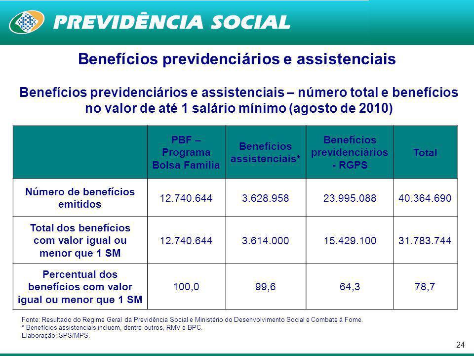 Benefícios previdenciários e assistenciais