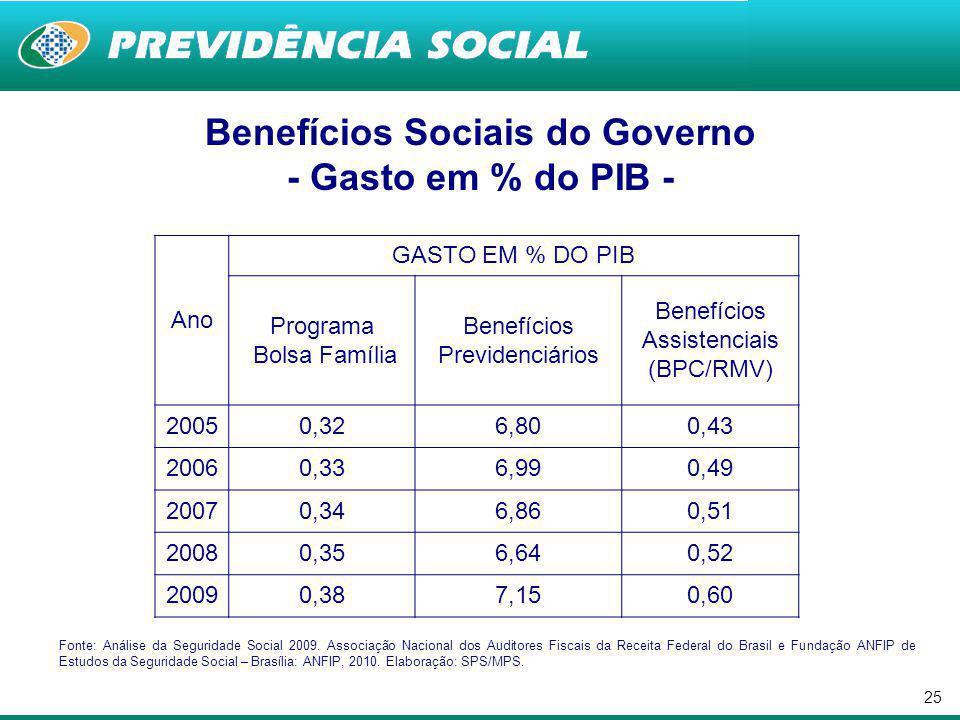 Benefícios Sociais do Governo - Gasto em % do PIB -