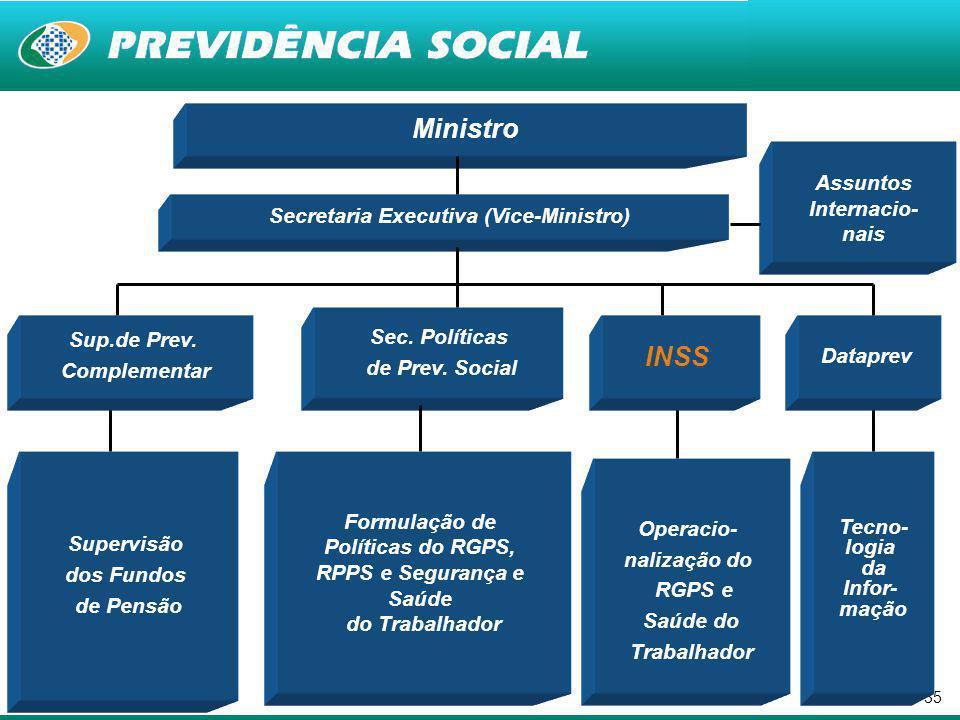 Secretaria Executiva (Vice-Ministro)