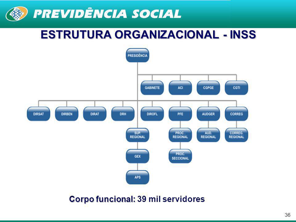 ESTRUTURA ORGANIZACIONAL - INSS Corpo funcional: 39 mil servidores