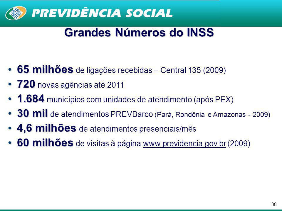 Grandes Números do INSS