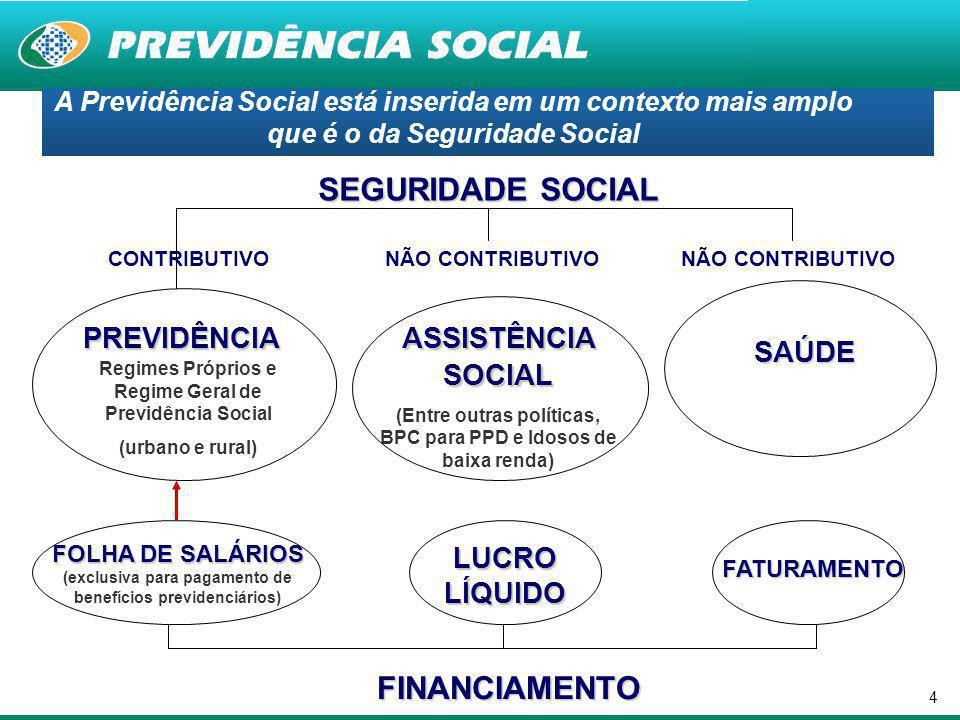 SEGURIDADE SOCIAL FINANCIAMENTO PREVIDÊNCIA ASSISTÊNCIA SOCIAL SAÚDE