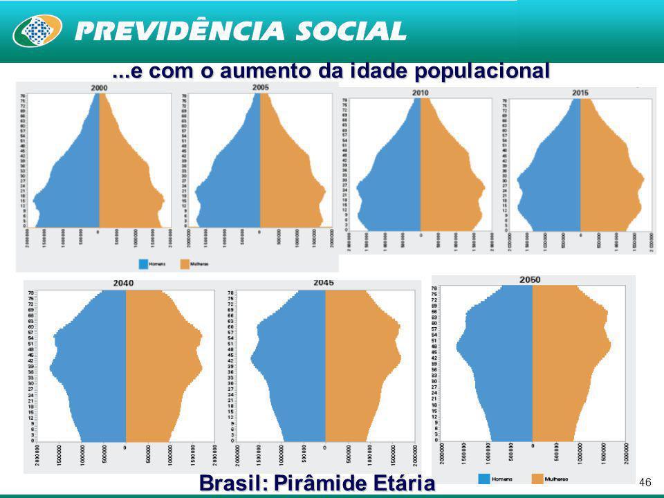 ...e com o aumento da idade populacional Brasil: Pirâmide Etária