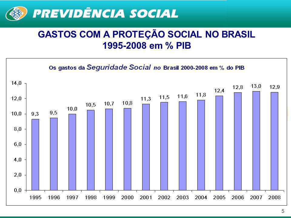 GASTOS COM A PROTEÇÃO SOCIAL NO BRASIL