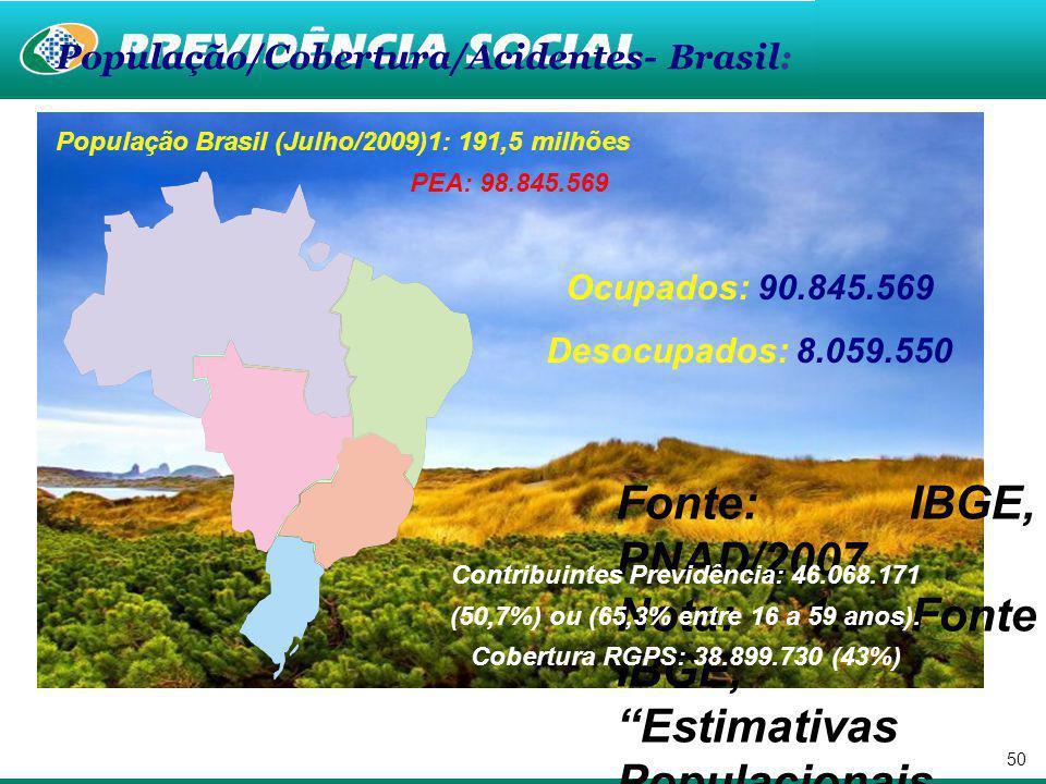 População Brasil (Julho/2009)1: 191,5 milhões