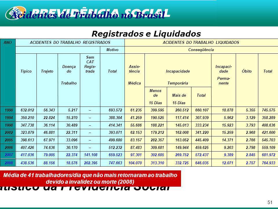 Registrados e Liquidados