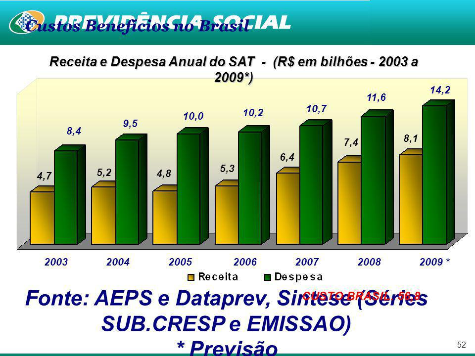 Fonte: AEPS e Dataprev, Sintese (Séries SUB.CRESP e EMISSAO)