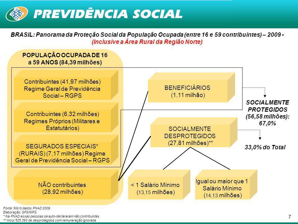 POPULAÇÃO OCUPADA DE 16 a 59 ANOS (84,39 milhões)