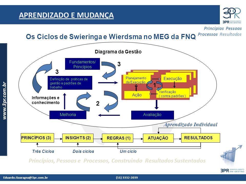Os Ciclos de Swieringa e Wierdsma no MEG da FNQ
