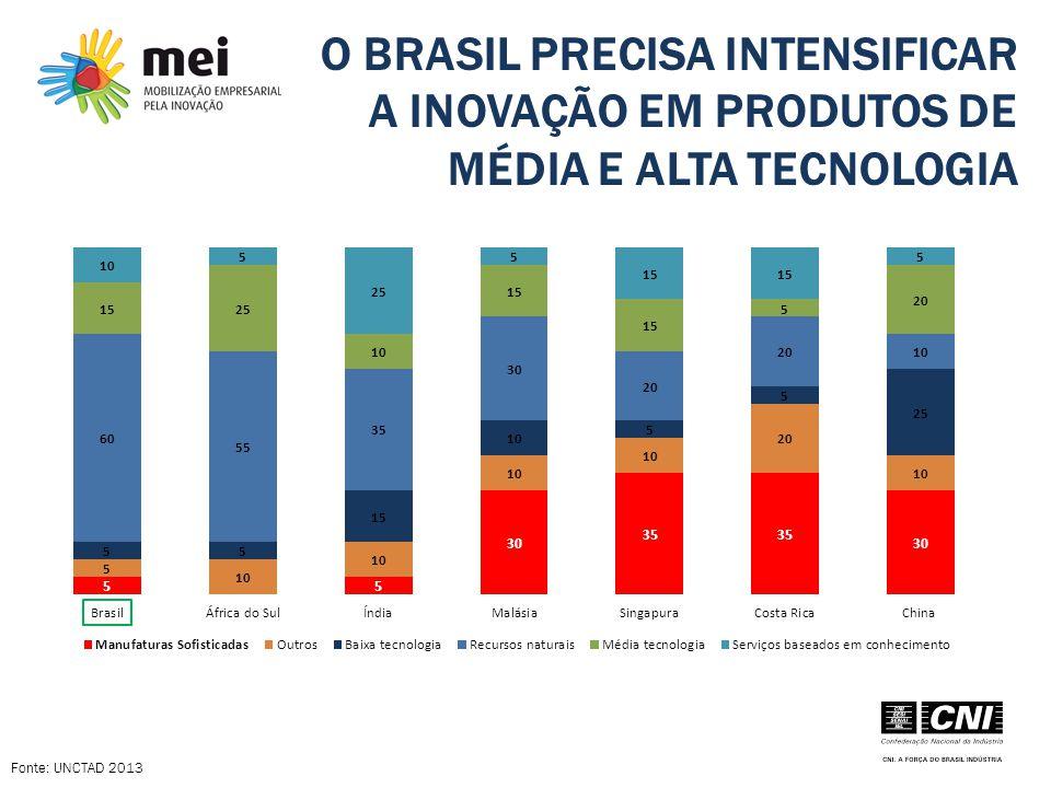 O BRASIL PRECISA INTENSIFICAR A INOVAÇÃO EM PRODUTOS DE MÉDIA E ALTA TECNOLOGIA