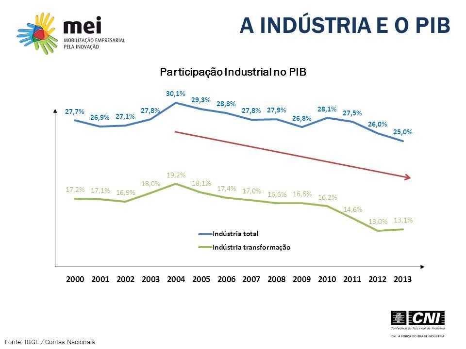 Participação Industrial no PIB