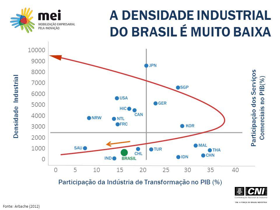 A DENSIDADE INDUSTRIAL DO BRASIL É MUITO BAIXA