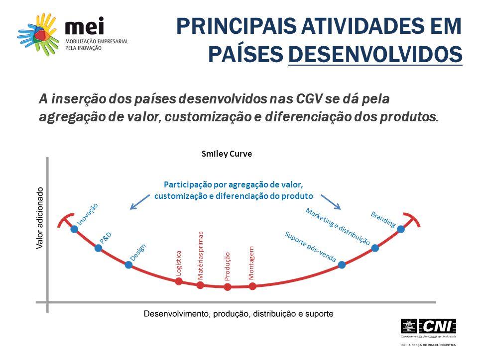 PRINCIPAIS ATIVIDADES EM PAÍSES DESENVOLVIDOS