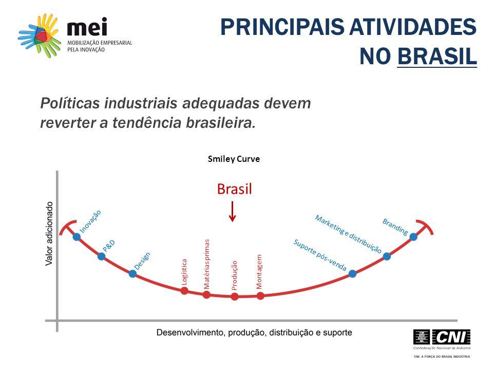 PRINCIPAIS ATIVIDADES NO BRASIL