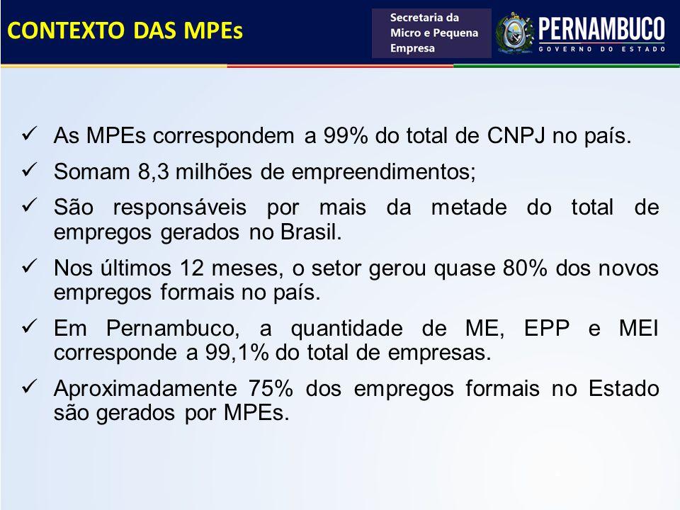 CONTEXTO DAS MPEs As MPEs correspondem a 99% do total de CNPJ no país.