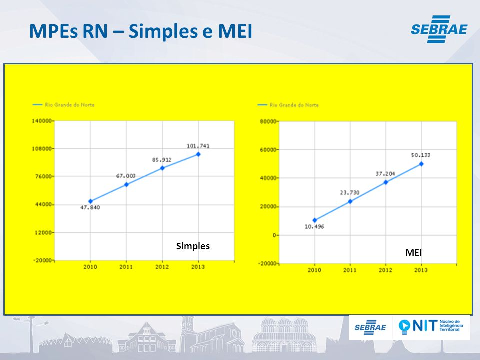 MPEs RN – Simples e MEI Simples MEI