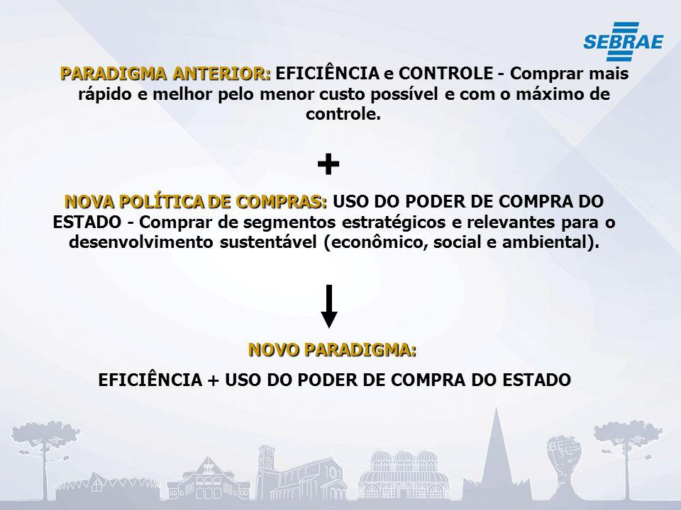 EFICIÊNCIA + USO DO PODER DE COMPRA DO ESTADO